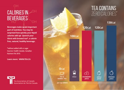 tea facts: calories