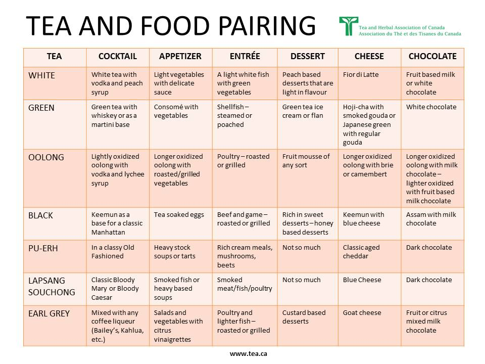 Tea and Food Pairing